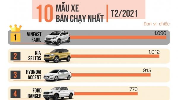 Top 10 xe ô tô bán chạy nhất tháng 2/2021