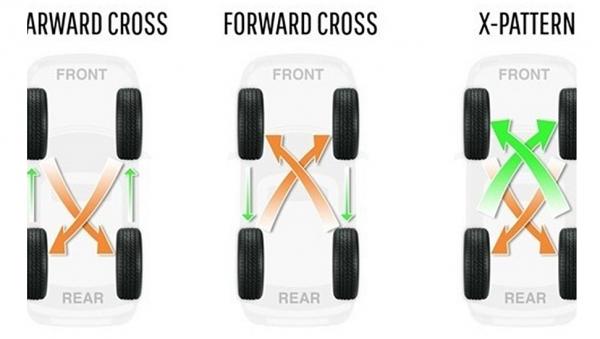 Những điều cần biết về đảo lốp xe ô tô