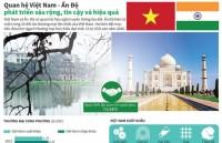 [Infographic] Quan hệ Việt - Ấn phát triển sâu rộng, tin cậy và hiệu quả