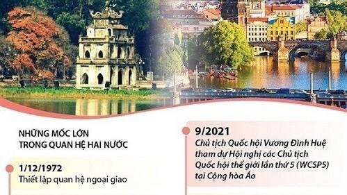 Quan hệ Việt Nam-Áo không ngừng phát triển