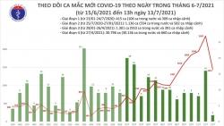 Covid-19 ở Việt Nam trưa 13/7: 983 ca mắc mới, riêng TP. Hồ Chí Minh 886 ca