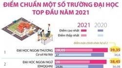 Điểm chuẩn Đại học năm 2021: Những trường nào thuộc top đầu?