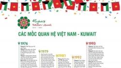 Các mốc đáng nhớ trong 45 năm quan hệ Việt Nam và Kuwait