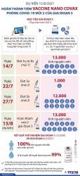 Dự kiến 15/8, hoàn thành tiêm thử nghiệm vaccine Nano Covax mũi 2