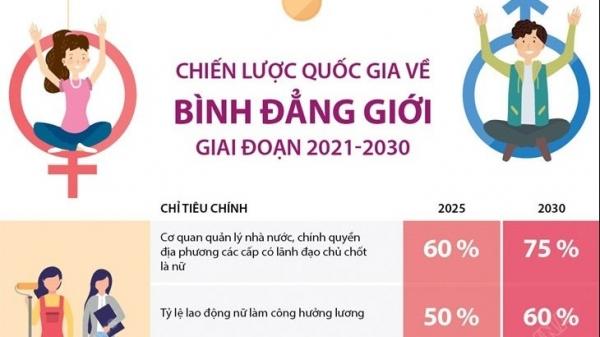 Chiến lược quốc gia về bình đẳng giới giai đoạn 2021-2030
