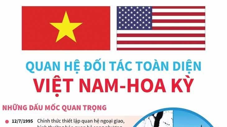 Quan hệ Việt Nam-Hoa Kỳ: Phát triển mạnh mẽ, đảm bảo lợi ích thiết thực cho nhân dân hai nước