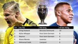 Vua phá lưới Champions League 2020/2021: Erling Haaland tạm dẫn đầu với 10 bàn thắng, PSG góp 2 cầu thủ