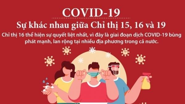 Phòng chống dịch Covid-19: Những điểm khác nhau của Chỉ thị 15, Chỉ thị 16 và Chỉ thị 19