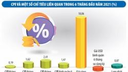 CPI trước xu hướng giá nhập khẩu tăng cao