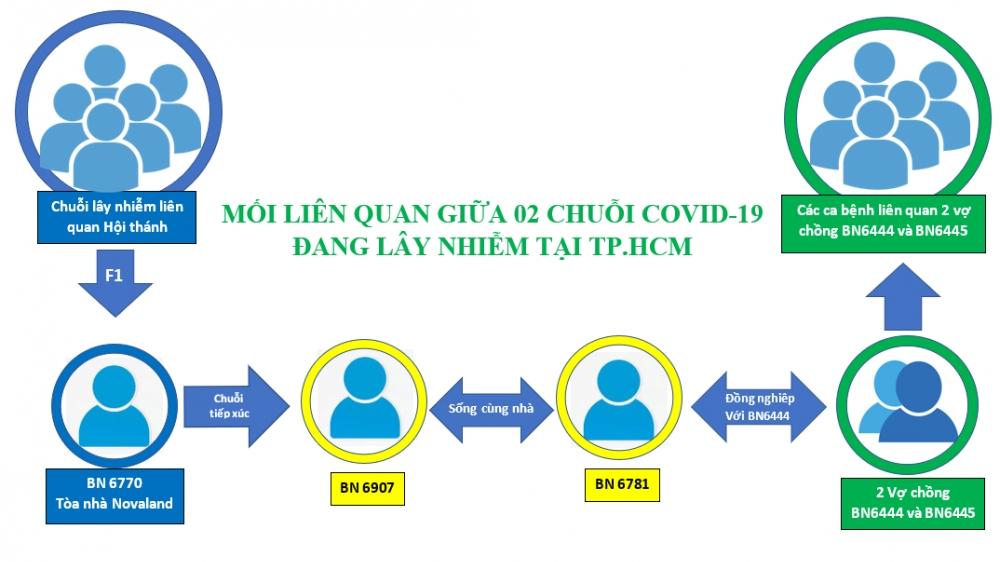 Covid-19 ở Việt Nam trưa 1/6: Thêm 50 ca mắc mới trong nước; Phát hiện mắt xích liên hệ hai chuỗi lây nhiễm tại TP. Hồ Chí Minh