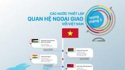 Những nước nào thiết lập quan hệ ngoại giao với Việt Nam trong tháng 3?