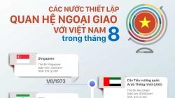 Những nước nào thiết lập quan hệ ngoại giao với Việt Nam trong tháng 8?