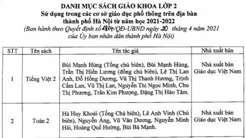 Hà Nội chốt danh mục sách giáo khoa lớp 2 và lớp 6 năm học 2021-2022