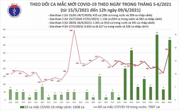 Covid-19 ở Việt Nam trưa 9/6: Thêm 283 ca mắc mới tại 5 tỉnh, thành phố