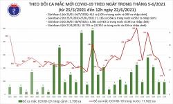 Covid-19 ở Việt Nam trưa 22/6: 95 ca trong nước tại 10 tỉnh, thành phố