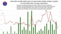 Covid-19 ở Việt Nam trưa 23/6: 80 ca mắc mới tại 7 tỉnh, thành