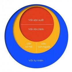 Mô hình 5 loại vốn: Hướng tới xây dựng nền kinh tế thịnh vượng