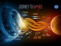 Kế hoạch đưa con người lên Sao Hỏa của NASA chưa được đồng thuận