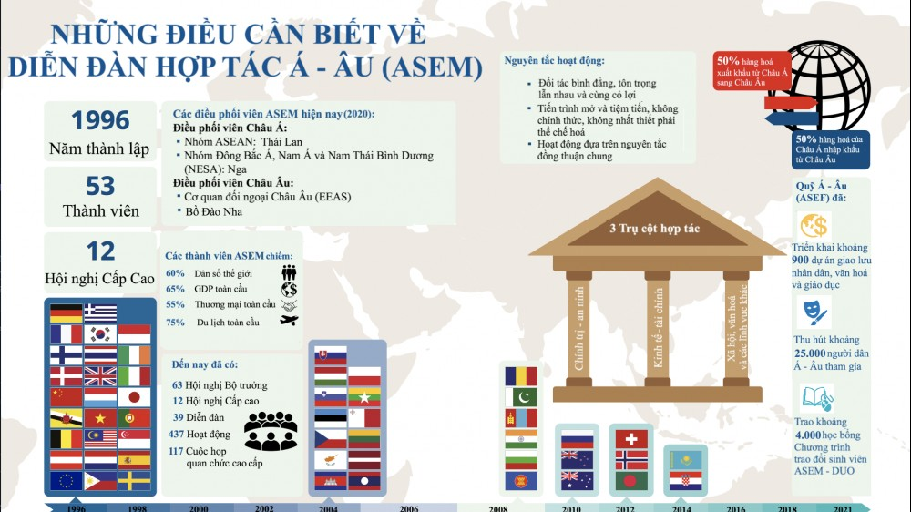ASEM: Sức hấp dẫn, vị thế và tiềm năng hợp tác ngày càng gia tăng