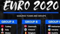 Lịch thi đấu chính thức Euro 2021: Nước nào sẽ là ứng cử viên cho ngôi vô địch?