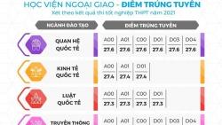 Điểm chuẩn Học viện Ngoại giao 2021: Cao nhất 27,9 điểm